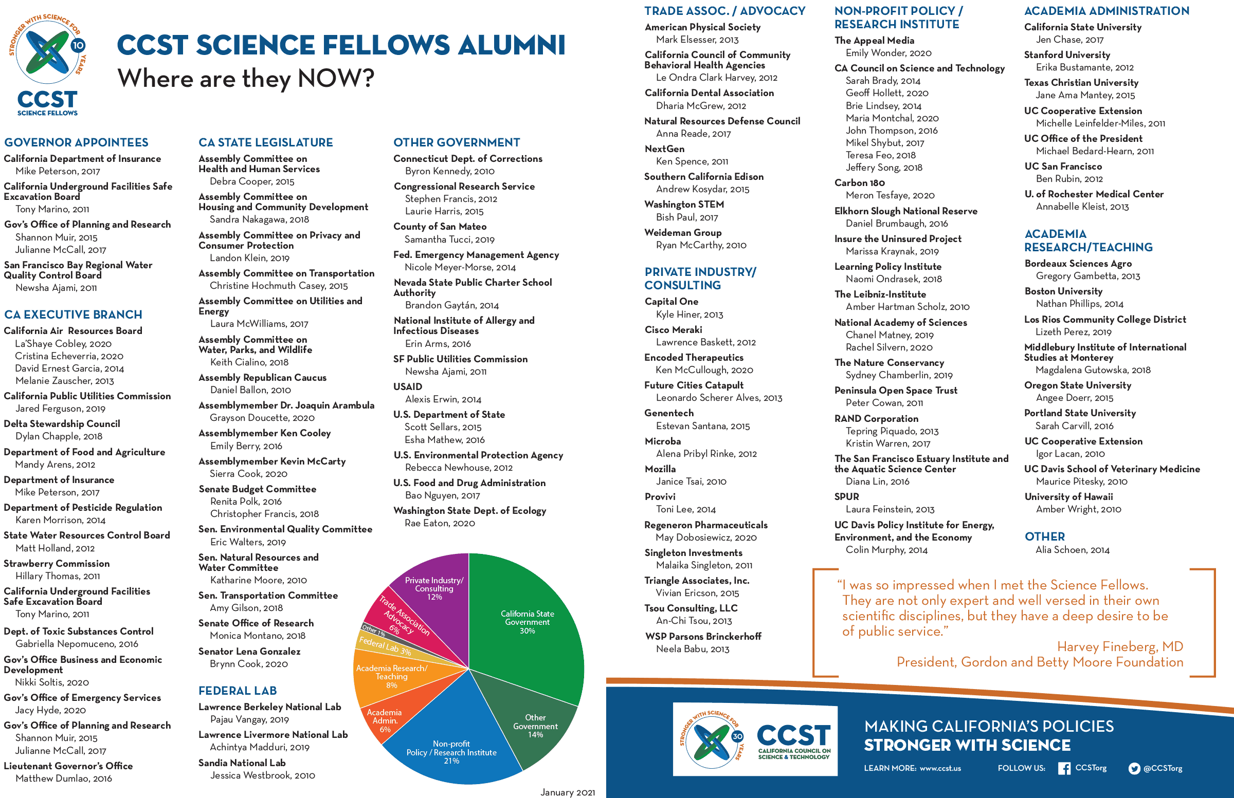 List of Fellows alumni careers