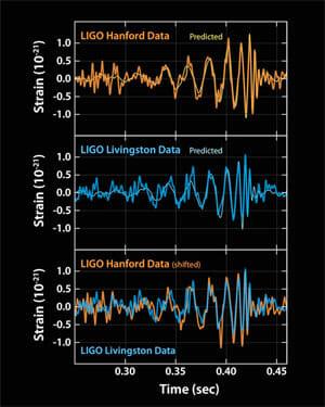 LIGOplots