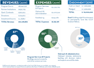 Tables and charts for revenue, expenses, and endowment.